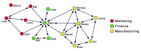 تفسیر گراف شبکههای سازمانی