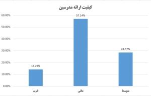 نتایج نظرسنجی از شرکتکنندگان کارگاه